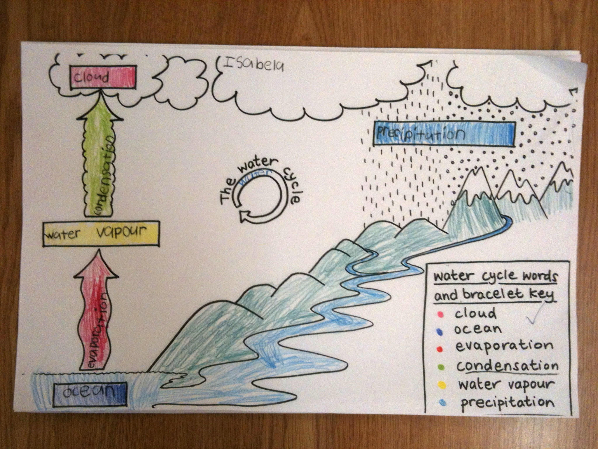 Ingridscience a hands on science education resource water cycle ccuart Gallery