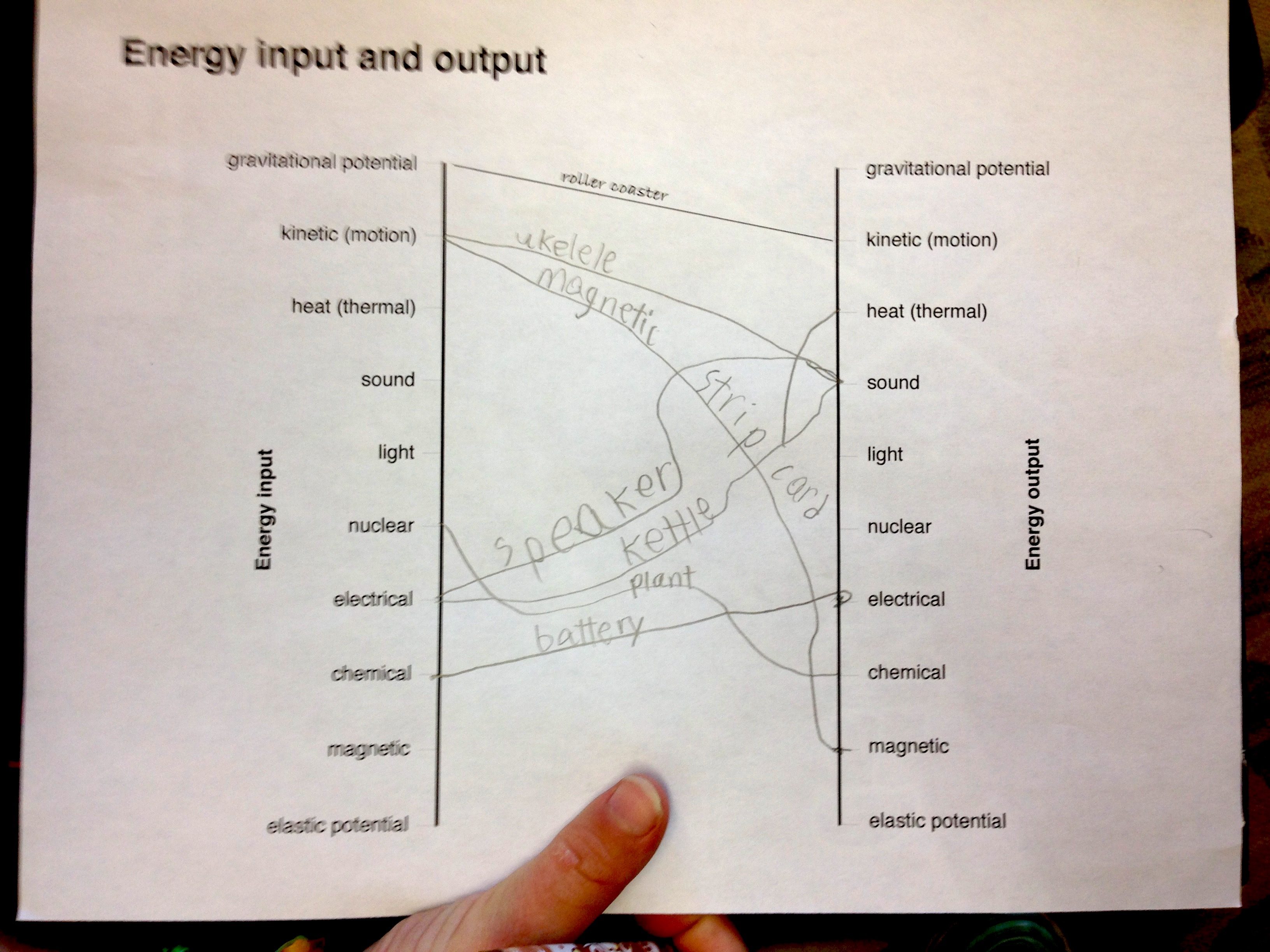 worksheet Energy Model Worksheet 4 Energy Transfer And Power Answers energy input and output in devices ingridscience ca lessons activity is transformation